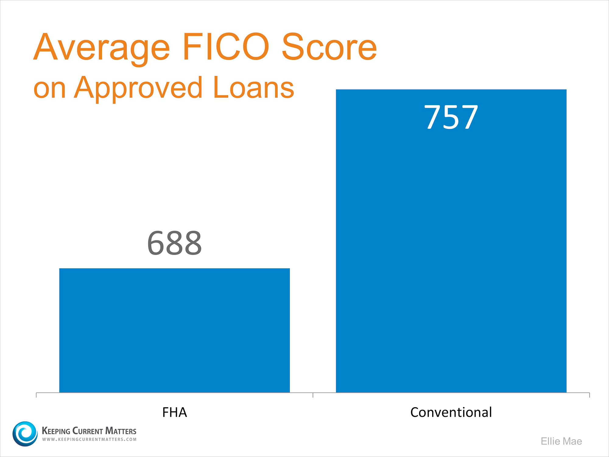 Average FICO Scores | Keeping Current Matters