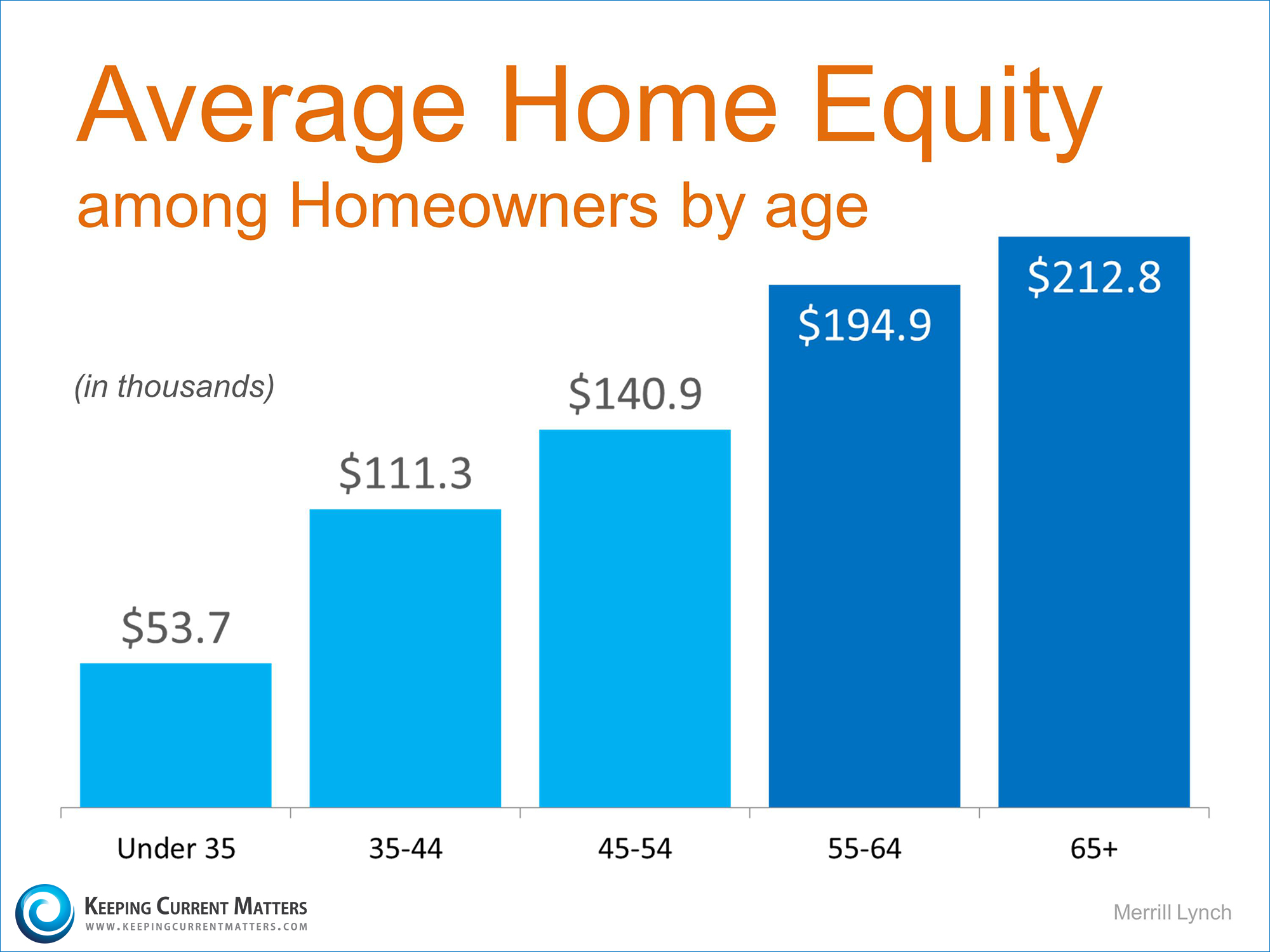 Average Home Equity by Age   Keeping Current Matters