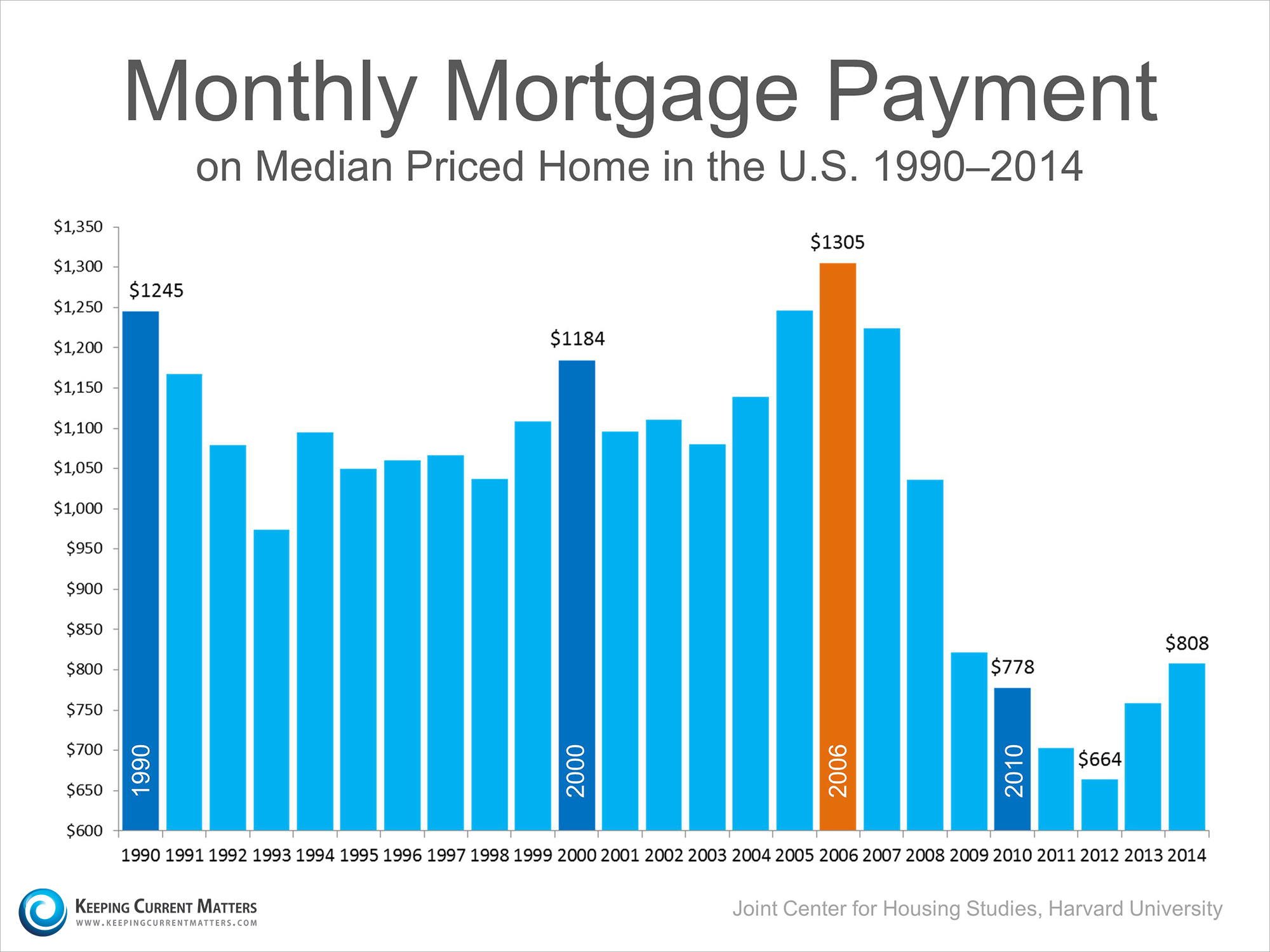 Median Mortgage Payment   Keeping Current Matters