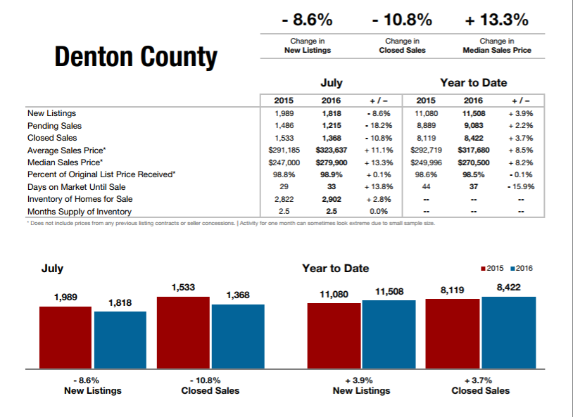 Denton County Stats July 2016 - Edited